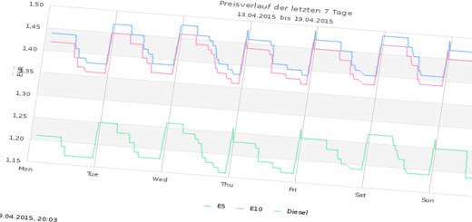 Grafische Analyse der Spritpreise einer Tankstelle